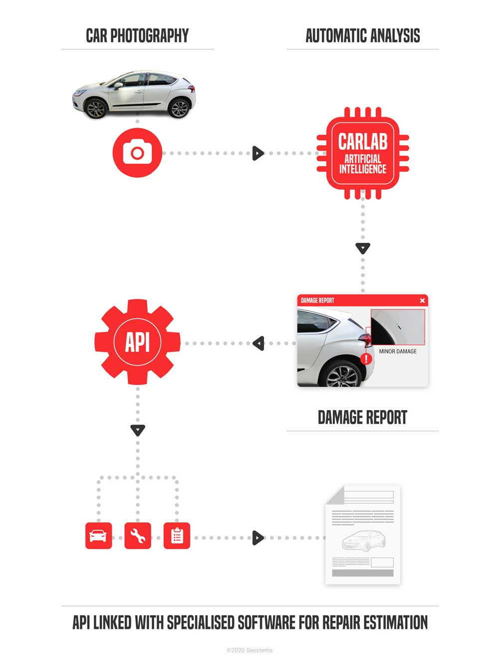 img infographic carlab damage scanner process car photography